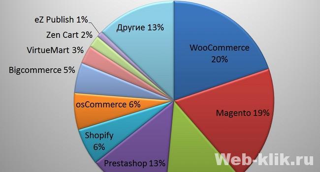 платформы для разработки интернет-магазинов