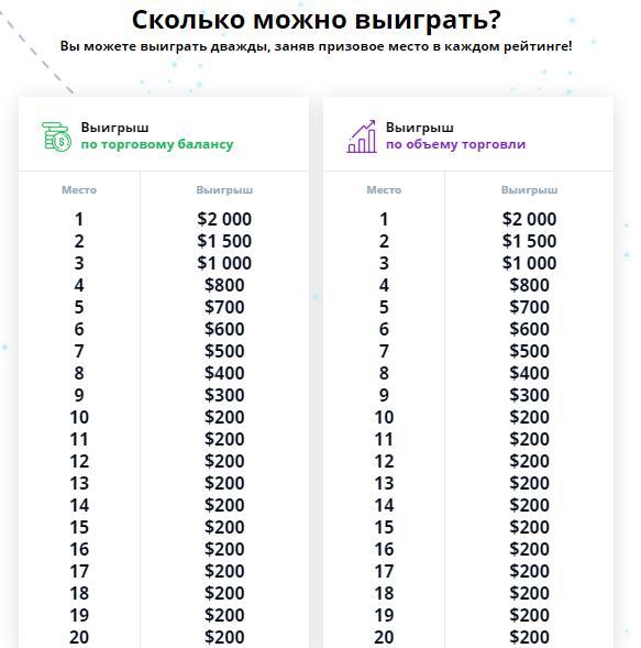 сколько можно выиграть в конкурсе
